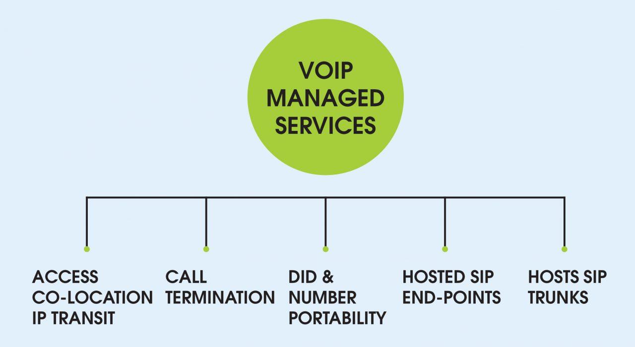 SIP Services | ADDCOM